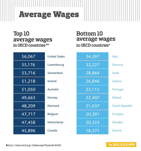 Average wages