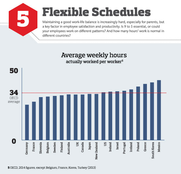 Flexible schedules