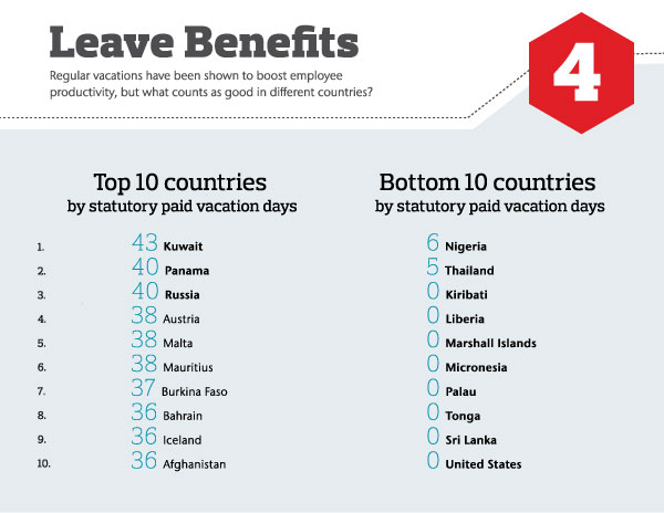 Leave benefits