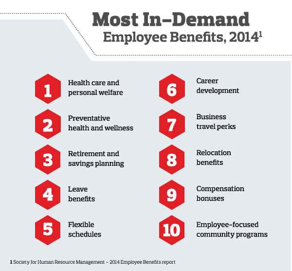 Most in-demand employee benefits