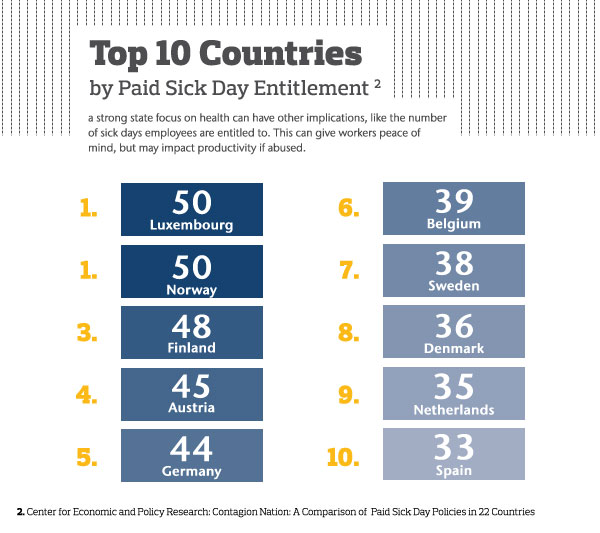 Paid sick day entitlement