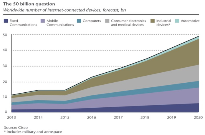 Projected growth of Internet-connected devices, 2013-2020