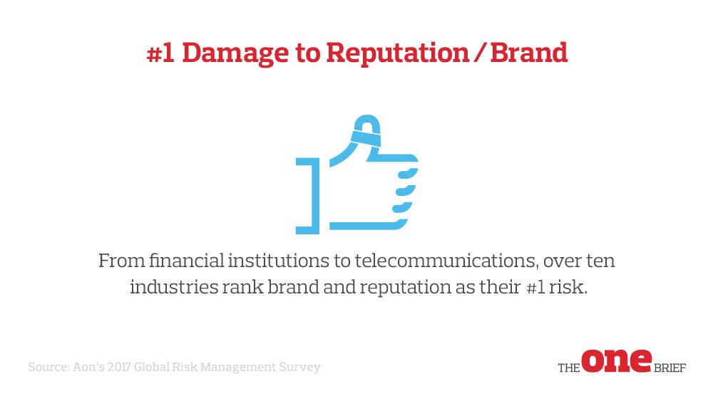 Top Global Risks 1: Damage to reputation / brand