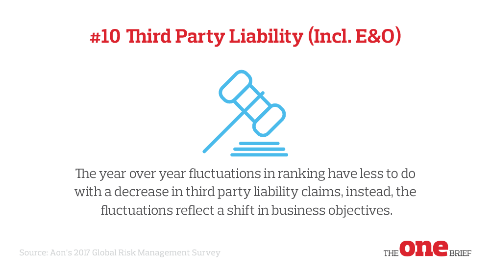 Top Global Risks 10: Third party liability
