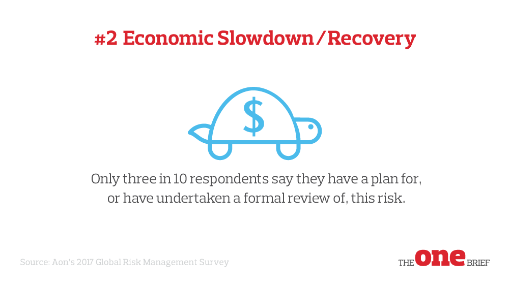 Top Global Risks 2: Economic slowdown
