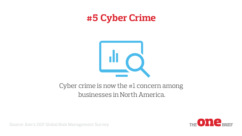 Top Global Risks 5: Cyber crime