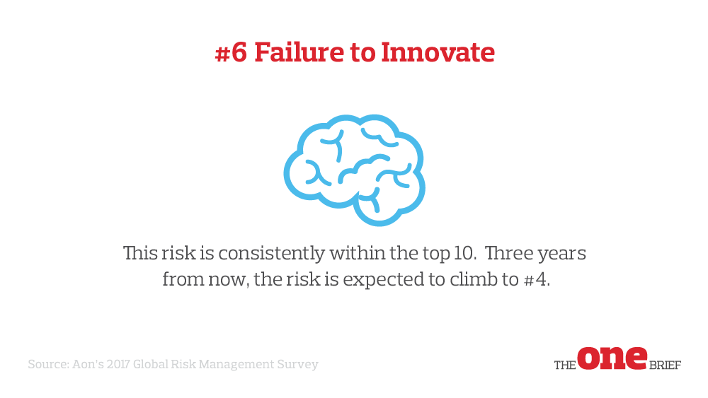 Top Global Risks 6: Failure to innovate