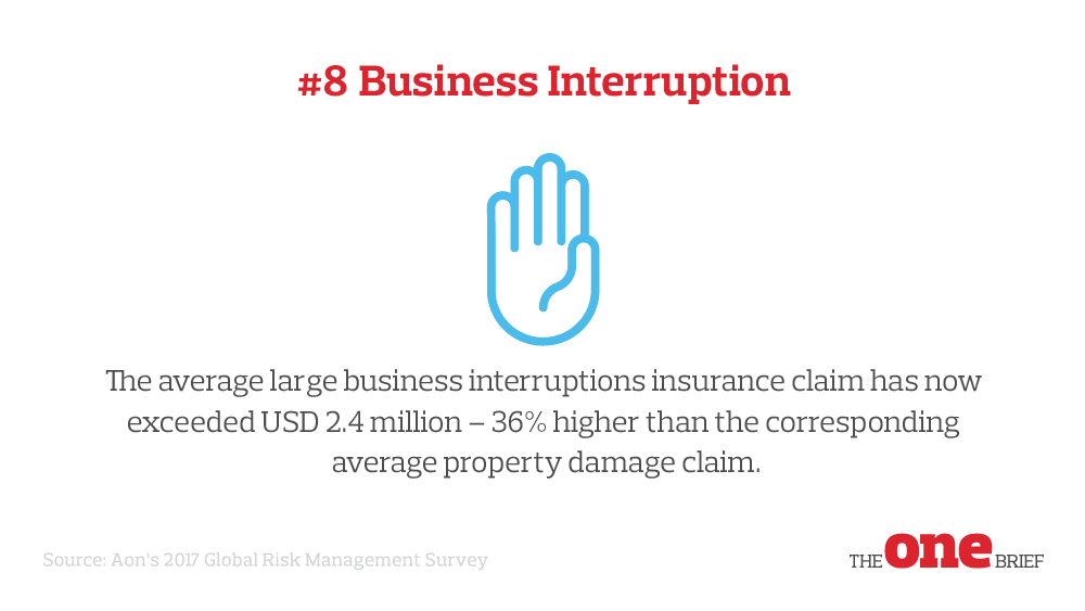 Top Global Risks 8: Business interruption