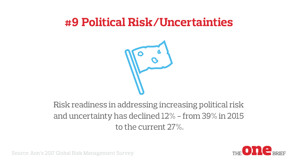 Top Global Risks 9: Political risk/uncertainty